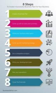 create business plan